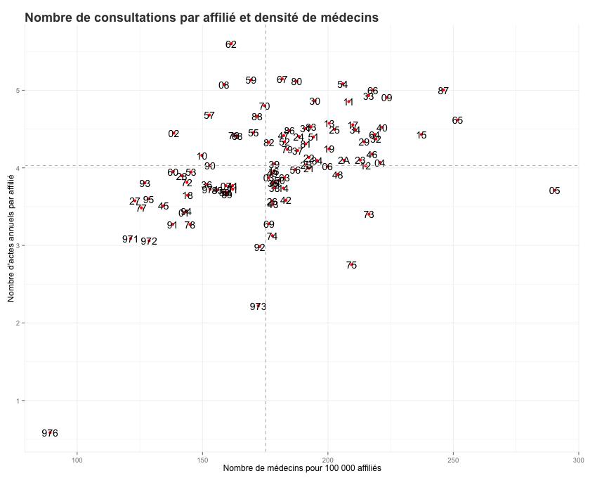 nb_consultations_densite_medecins