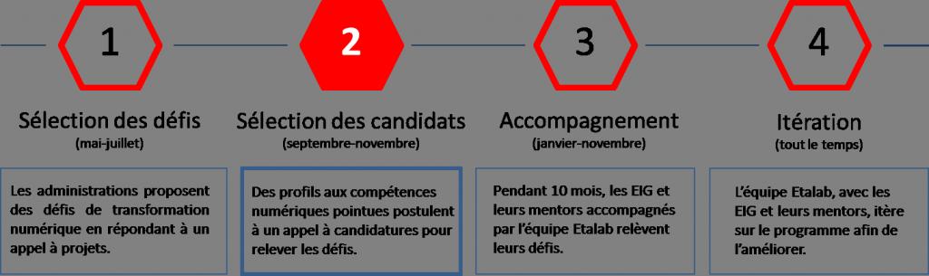 1- Sélection des défis 2- Sélection des candidats 3- Accompagnement 4- Itération
