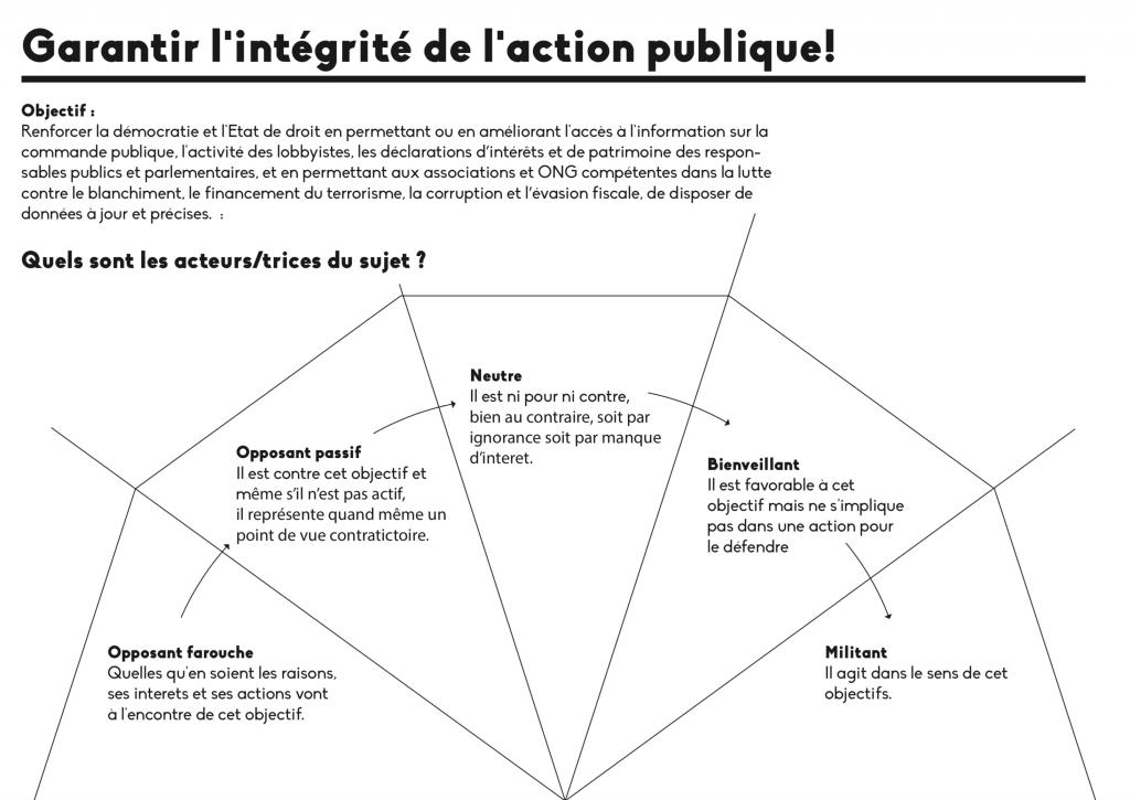 Cartographie des acteurs - Garantir l'intégrité de l'action publique