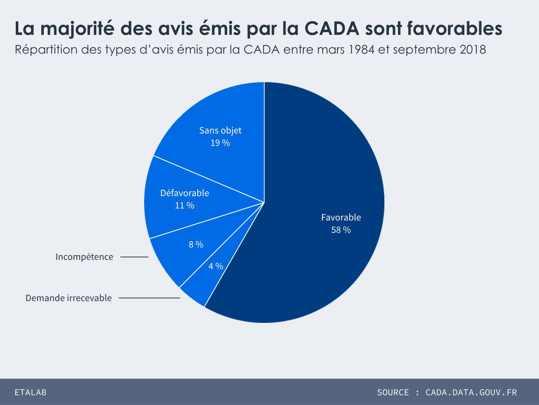 Répartition des types d'avis émis par la CADA entre mars 1984 et septembre 2018