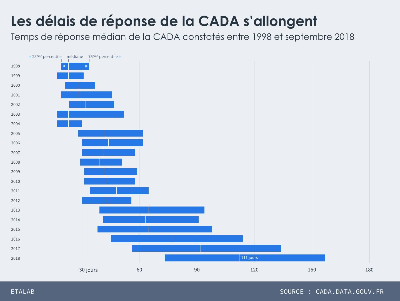 Temps de réponse médian de la CADA constatés entre 1998 et septembre 2018