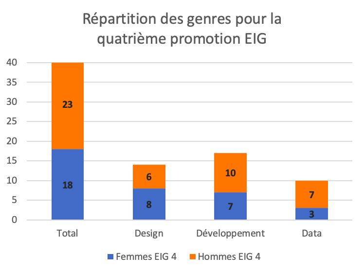 Graphique qui présente la répartition des genres pour la quatrième promotion EIG. Sur un total de 41 personnes, 18 sont des femmes et 23 des hommes. Sur 14 designers, 8 sont des femmes et 6 des hommes. Sur 17 développeurs et développeuses, 7 sont des femmes et 10 des hommes. Sur 10 data scientists, 3 sont des femmes et 7 des hommes.