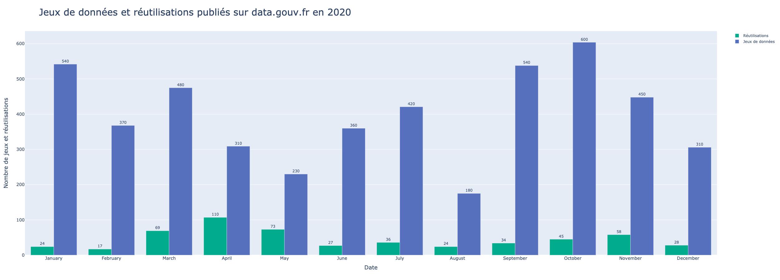 Jeux de données et réutilisations publiés sur data.gouv.fr en 2020